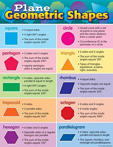 Chart Geometric Shapes - 1