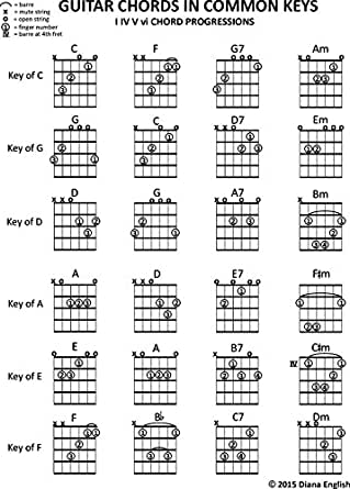 Amazon Com Guitar Chords In Common Keys I Iv V Vi Chord