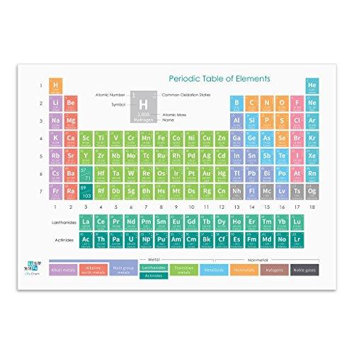 "Life Chem 2018 Chemistry Periodic Table Poster for Classroom, Laboratory, Home Décor, School – Macaron Theme Bright Cream Design (L – 34"" x -"