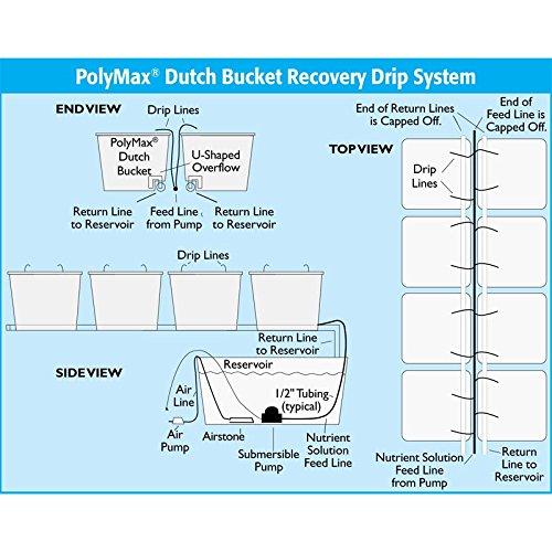 bato bucket diagram