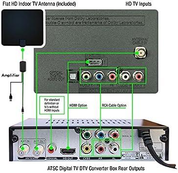 NUNET ATSC HD Convertidor digital con salida HDMI 1080p, 35 millas por encima de la antena de aire y amplificador, programado diario/semanal DVR grabadora reproductor multimedia para televisores o monitores: Amazon.es: Electrónica