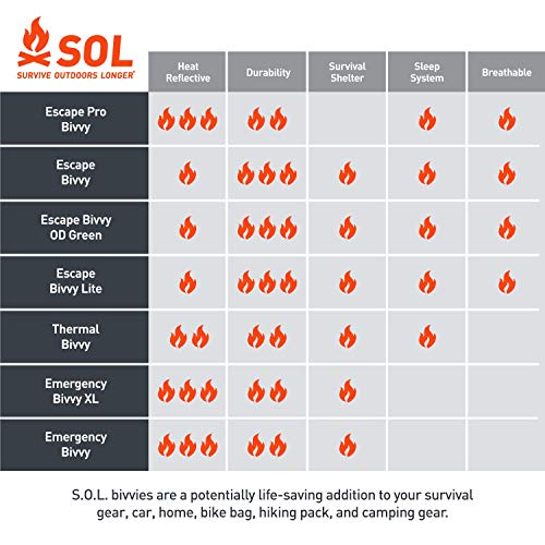 S.O.L. Survive Outdoors Longer S.O.L. 70% Reflective