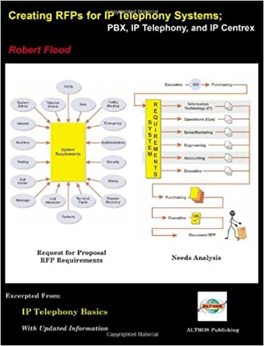 Buy Creating Rfps for IP Telephony Communication Systems