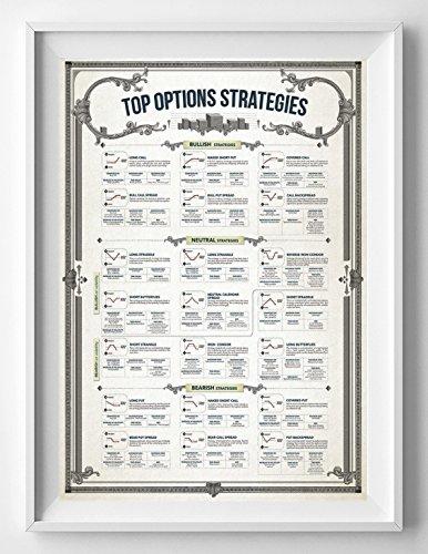 TOP OPTIONS STRATEGIES STOCK MARKET POSTER
