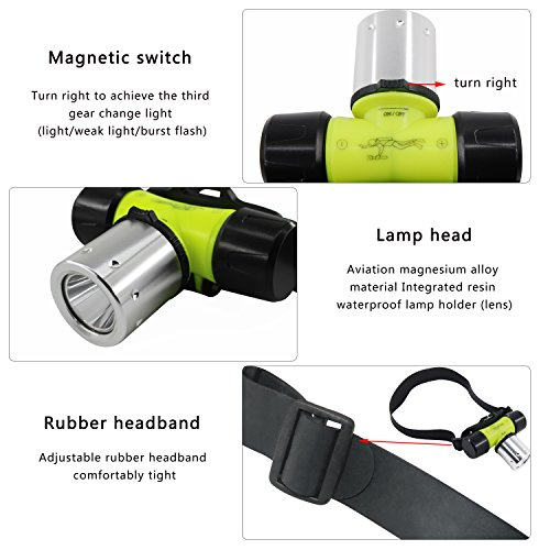 AGOOL Brightest and Best LED Headlamp 800 Lumen Flashlight- Improved LED, Rechargeable Headlight flashlights Waterproof Hard Hat Light, Bright Head Lights, Running or Camping headlamps by AGOOL (Image #4)