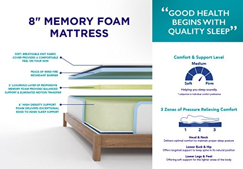 Signature Sleep Memoir 8 Inch mind Mattress Box Spring Sets