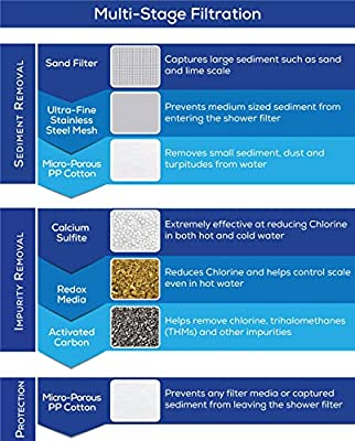 AquaBliss Certified Replacement Multi-Stage Shower Filter Cartridge - Longest Lasting High Output Universal Shower Filter Blocks Chlorine & Toxins in SF220 AquaHomeGroup CaptainEco Homspal