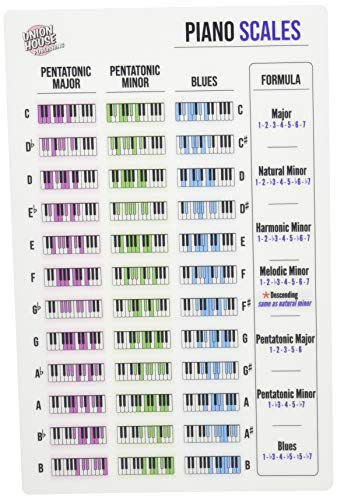 Publishing Scales - Piano Keyboard Laminated Scale Reference Sheet