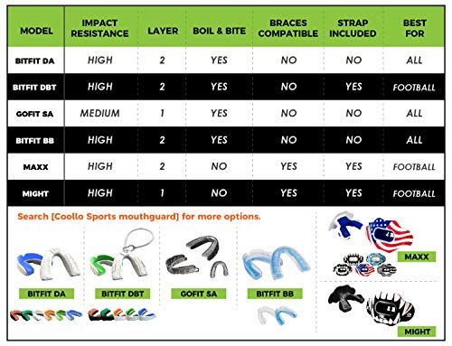 Coollo Sports Lip Guard Mouthguard MAXX/ MIGHT Football and High Impact Sports Lip Protector for Adults & Youth (Helmet Strap Included)
