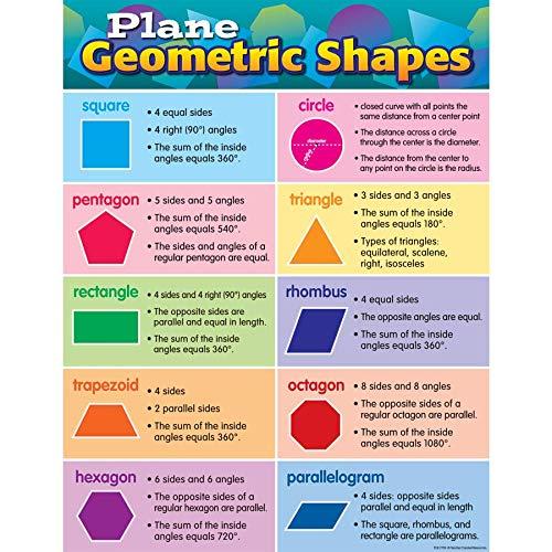 (Teacher Created Resources Plane Geometric Shapes)