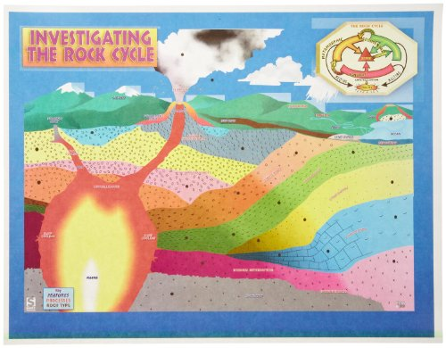 - American Educational Rock Cycle Chart Transparency Set
