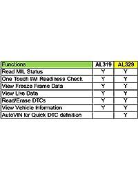 Autel AutoLink AL329 (Actualizado AL319) OBD II & CAN herramienta de diagnóstico