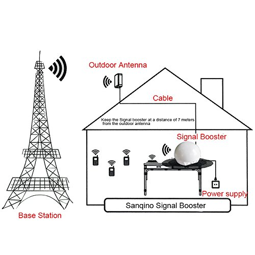 Sanqino Cell Phone Signal Booster for Home 2G/3G/4G Signal Repeater For Verizon Sprint T-mobile AT&T Cellular by SANQINO (Image #2)