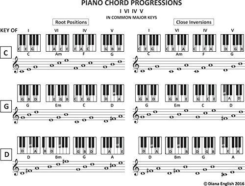 Piano Chord Progressions IViIvV In Common Major Keys Music