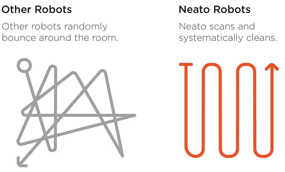 NEATO 945-0185 BotVac D75 Aspirateur Robot