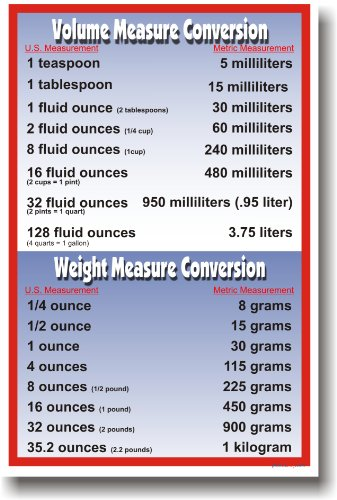 Volume & Weight Metric Conversions - Math Poster