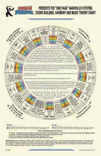La Póster de armonía, Progressions de rosca y del Edificio: Amazon.es: Instrumentos musicales