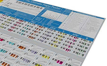 Póster con información para piano (en inglés) con tabla de acordes ...
