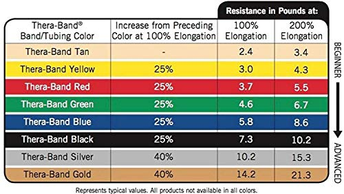 TheraBand Resistance Bands, 50 Yard Roll Professional Latex Elastic Band For Upper & Lower Body & Core Exercise, Physical Therapy, Pilates, At-Home Workouts, Rehab, Yellow, Thin, Beginner Level 2 by TheraBand (Image #2)