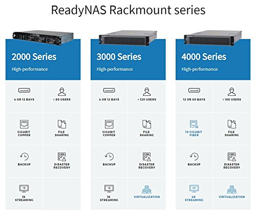 NETGEAR ReadyNAS RR2312 1U 12-Bay High Density Rackmount Network Attached Storage | Diskless (RR231200-100NES) by NETGEAR (Image #3)