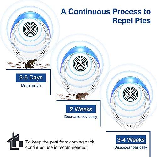 Repelente de Plagas Ultrasónico de 10W, Repelente de Insectos, Seguro para Mascotas, Repelente de Pulgas, Insectos, Mosquitos, Ratones, Insectos, Hormigas, Arañas, Ratas (6 unidades)