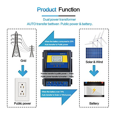 MOES Dual Power Controller 50A 5500 Watt Automatic Transfer Switch for Off Grid Solar Wind System ATS DC 12V 24V 48V AC 110V 220V by MOES (Image #4)