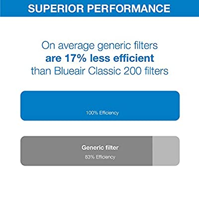 Blueair Replacement Particle Filter for