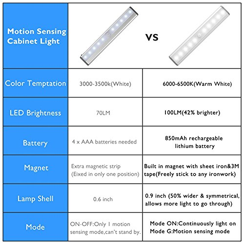 Stick-on Anywhere Portable Little Light Wireless LED Under Cabinet Lights 10-LED Motion Sensor Activated Night Light Build in Rechargeable Battery Magnetic Tap Lights for Closet, Cabinet (Silver2) by RXWLKJ (Image #5)'
