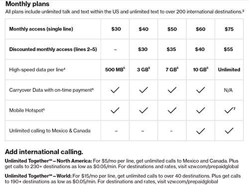 Verizon-Prepaid-SIM-Card-Kit-No-Contract-Service-3-in-1-Sim-Standard-Micro-Nano
