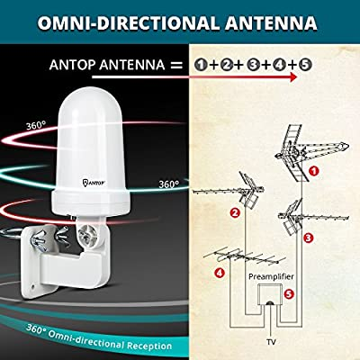 Outdoor TV Antenna-ANTOP UFO 360 ° Amplified Antenna Long Range Reception Omni-Directional for Attic Home RV TV with Built-in 4G LTE Filter, Waterproof, UV Coating and Super Compact