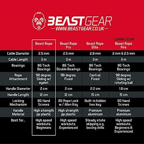 Cuerda para saltar de alta velocidad de Beast Gear. Comba de CrossFit, Boxeo, MMA. Longitud Ajustable y Rodamientos Ligeros, Ideal para Saltos Dobles. Garantía de por vida | Revista 21-15-9