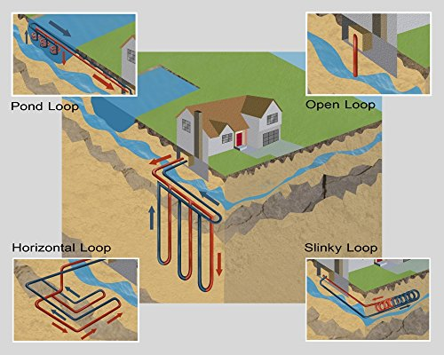 Geothermal Heat Pumps Poster Print by Gwen ShockeyScience Source (36 x 24) (Best Geothermal Heat Pump Brand)
