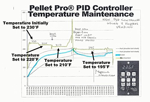 Pid Pellet Grill Controller W Adapter Plate For Traegerpit Bosscamp