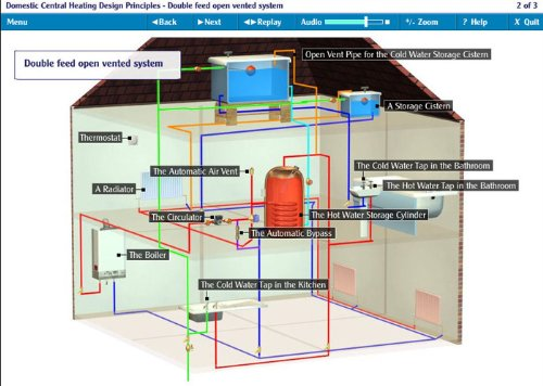 Gas & Plumbing - Domestic Central Heating Design E-Learning ...