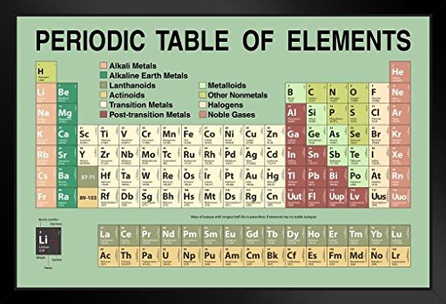 Periodic Table Updated with New 2020 Elements Green Educational Framed Poster 20x14 inch