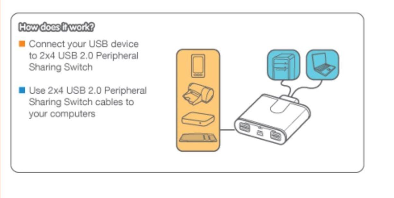 IOGEAR USB 2.0 PERIPHERALS SHARING SWITCH WINDOWS 7 64BIT DRIVER DOWNLOAD