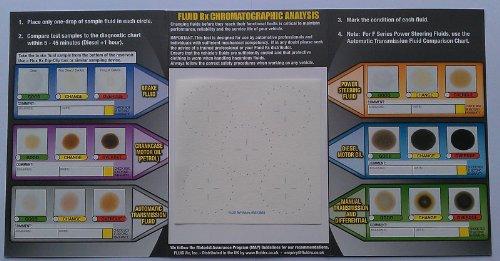 Powerenhancer Oil & Fluid Test Kit Fluid Rx Fluid RX PE