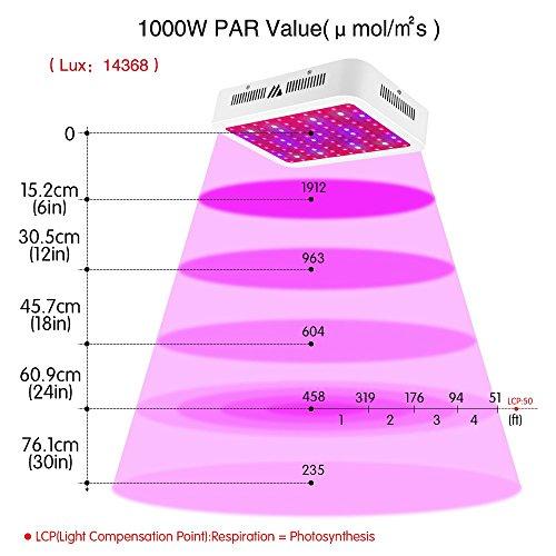 Dimgogo LED Grow Light, 1000W Full Spectrum Grow Lamp With UV&IR For...