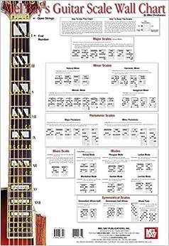 guitar pentatonic scale chart