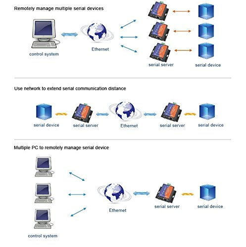 Serial RS485 to TCP/IP Ethernet Server with Built-in Webpage by USR (Image #4)