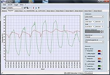 Thermo-Hygrom/ètre digital professionnel avec data logger TFA Dostmann 30.3039 ITHygroLoggPro