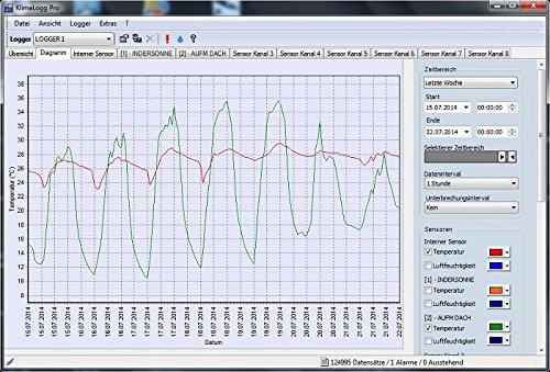 TFA-Dostmann TFA 30.3039 Hygrologg Pro