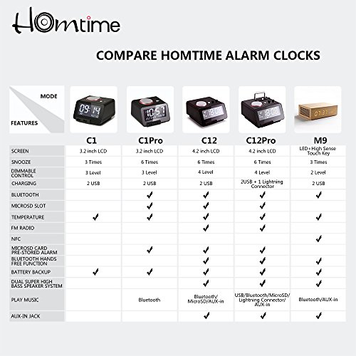 Homtime C12-PRO iPhone Docking Alarm Clock Radio with USB, 5 Modes to Play Music, Bluetooth Hands Free Digital Alarm Clock, 4 Level Dimmable, and Personalized Alarm Ring by Homtime (Image #6)