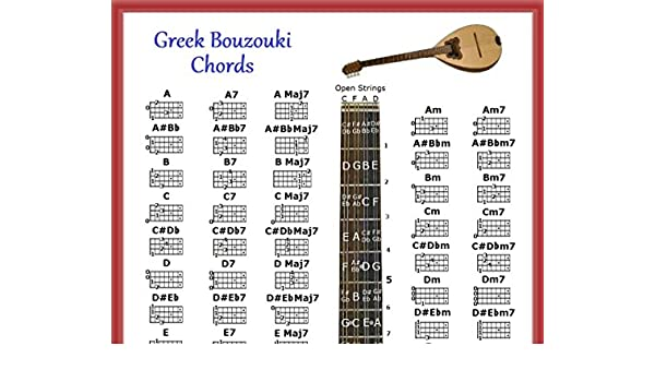 Bouzouki griego Póster de acordes y nota localizador & 5 Posición Logo: Amazon.es: Instrumentos musicales