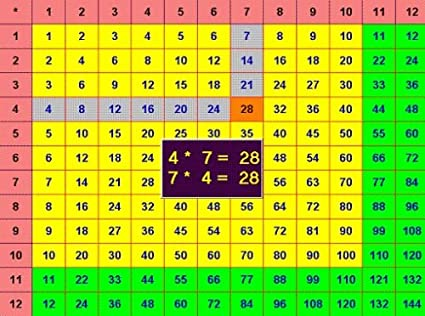 Amazon.com: Mastering Multiplication Tables