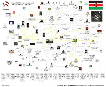 IntelCenter Westgate Mall Attack Link Analysis Wall Chart v1.2 (Updated 1 Apr. - Westgate Mall