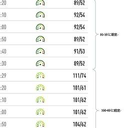 Amazon Co Jp Hokonui スマートウォッチ 血圧計 心拍計 スマートブレスレット 活動量計 歩数計 最新 カラースクリーン 防水 消費カロリー 電話着信 Line アプリ通知 睡眠検測 アラーム 腕時計 レディース メンズ Iphone Android 日本語対応 レッド パソコン 周辺機器