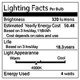 CMYK Vintage Edison LED Bulb, Dimmable 4W ST64