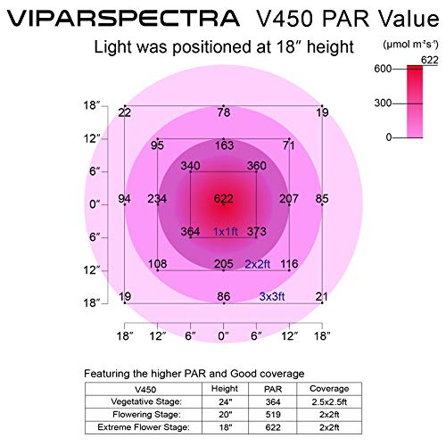 VIPARSPECTRA 450W LED Grow Light, with Daisy Chain,Veg and Bloom Switches, Full Spectrum Plant Growing Lights for Indoor…