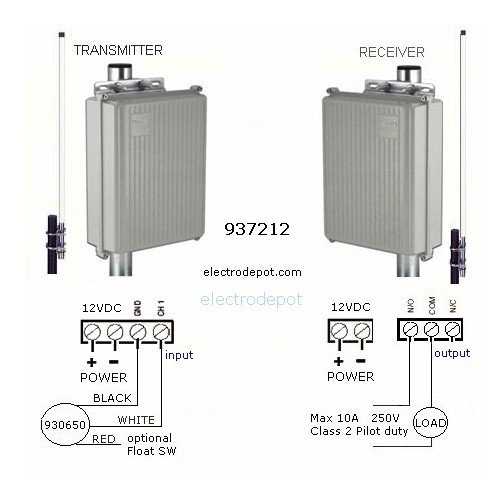 Long Range Wireless Pump Control Single Channel 5 km, 12V Solar ready by Electrodepot